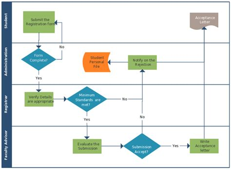 flowchart creation deployment flowchart exle create a flowchart
