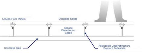 raised floor section electric power distribution diagram electric free engine