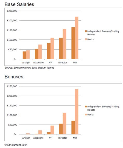 bonus wages brokers vs bankers it is not all about the money