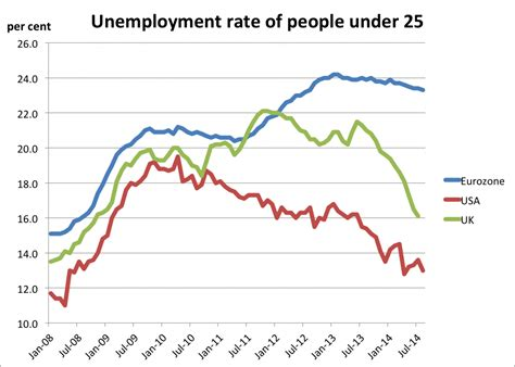 Unemployment Scarring | europe s youth unemployment stats are still horrific
