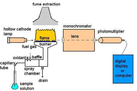 atomic absorption spectrophotometer diagram well schematic diagram get free image about wiring diagram