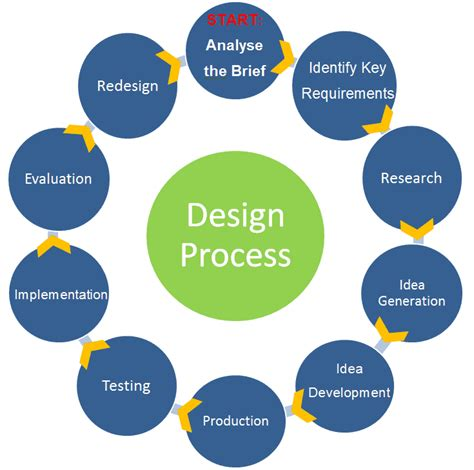 design is process 5 must see infographics for design students