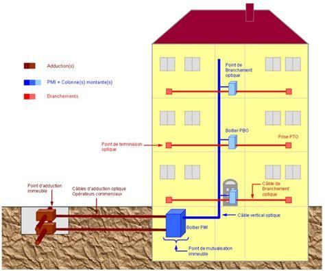 Raccordement Fibre Optique Maison 4757 by Schema Raccordement Fibre Optique