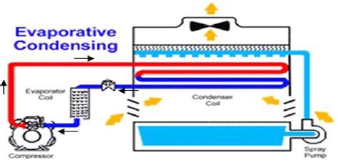 sejarah sistem pengkondisian udaraair conditioning