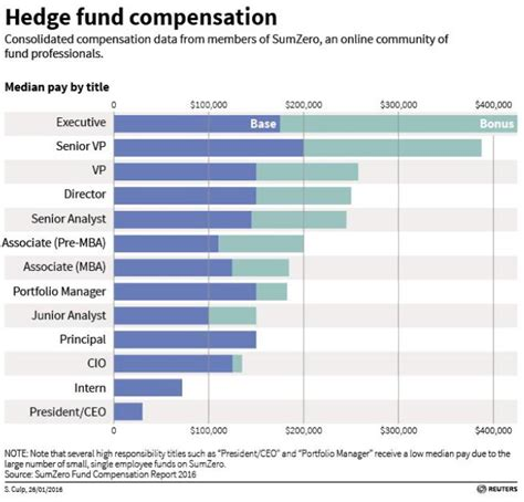 How To Get Into A Hedge Fund Without An Mba put into perspective outlook for hedge funds more