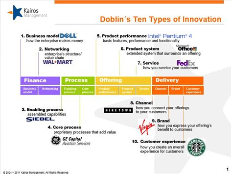 the best three product categories doblin 180 s ten types of innovation