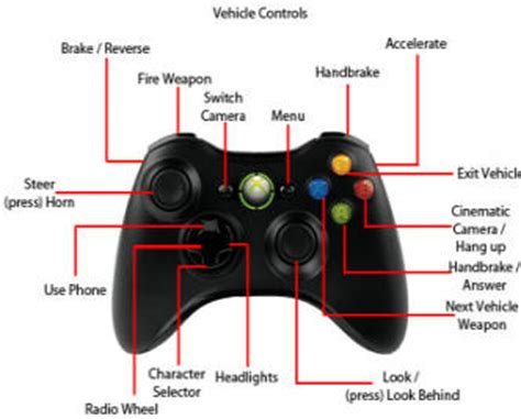 gta v controls xbox and playstation panther products