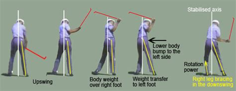 weight transfer golf swing understanding golf swing weight shift