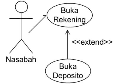 syarat membuat use case diagram pertemuan 6 ooad