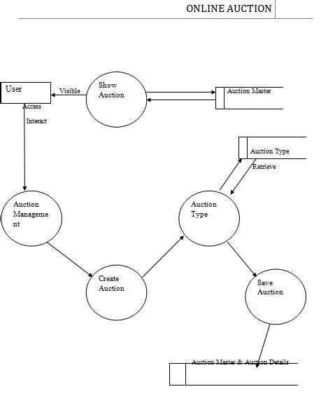 data flow diagram for website projects level 2 dfd page 2 auction report