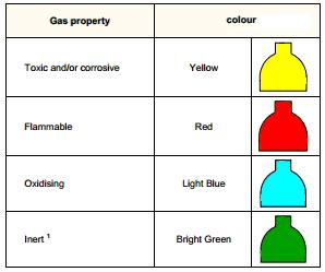 color of gasoline color codes for the gas cylinders in pharmaceuticals