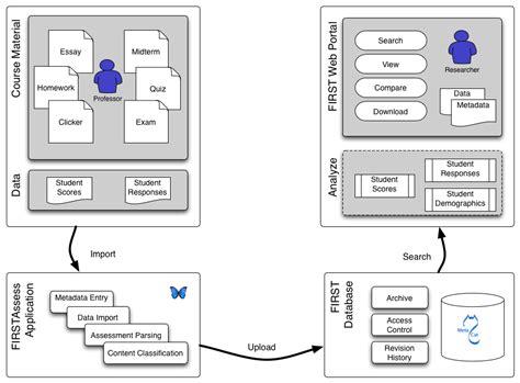 wikipedia database layout first wiki database design