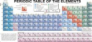 Periodic Table With Protons Neutrons Electrons Mass Spectrometry The Atomic Structure Of Carbon