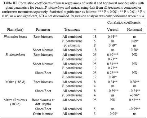 earthworm parts functions cambios en la densidad de ra 237 ces en experimentos en vaso