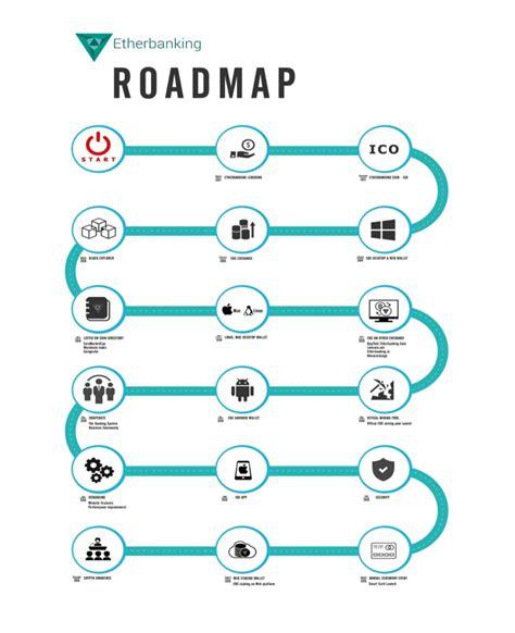 bitconnect roadmap etherbanking