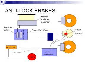 Anti Lock Braking System In Automobile Anti Lock Brakes System