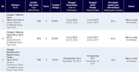 email waskita karya waskita karya indonesia investments