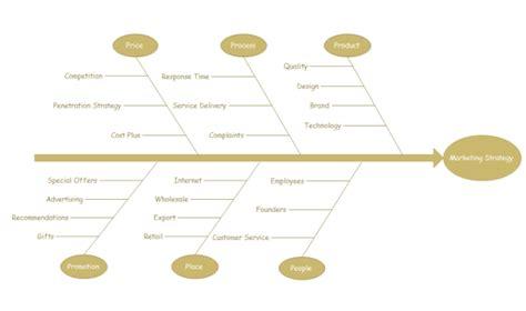 latex nomenclature tutorial fishbone diagram business model choice image how to
