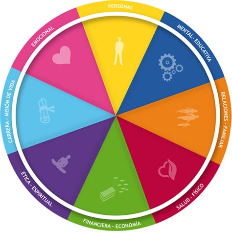 rueda de la vida 8440677219 la rueda de la vida a3coaching