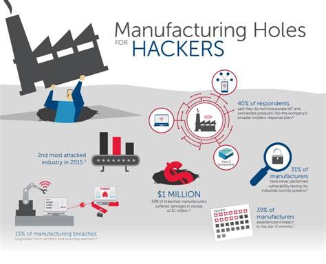 network design for manufacturing is your intellectual property being stolen from the