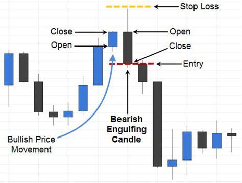 engulfing pattern in trading trading the bearish engulfing candlestick pattern fx day job