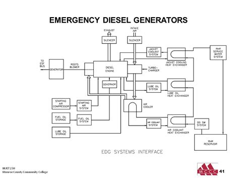 diagram of an emergency generator wiring diagram manual