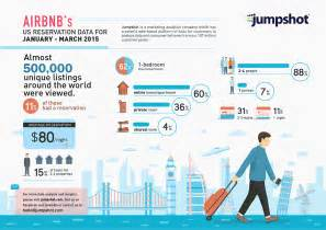 who uses airbnb and why airbnb s 2015 reservation data daily infographic