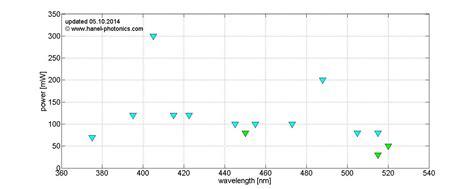 fabry perot laser diode fabry perot laser diode market