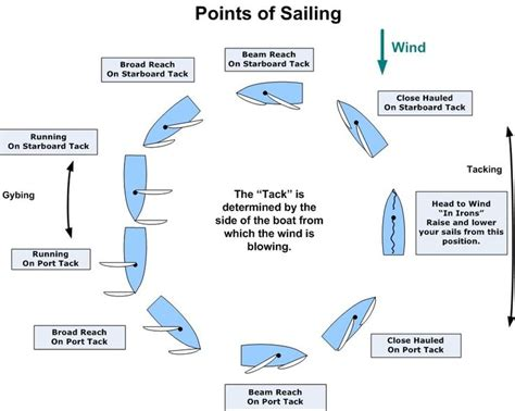 catamaran boat terms the 25 best sailing terms ideas on pinterest boat terms