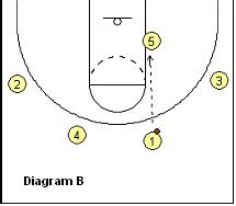 triangle offense pattern basketball offense bo ryan s swing offense coach s
