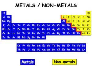 non metal