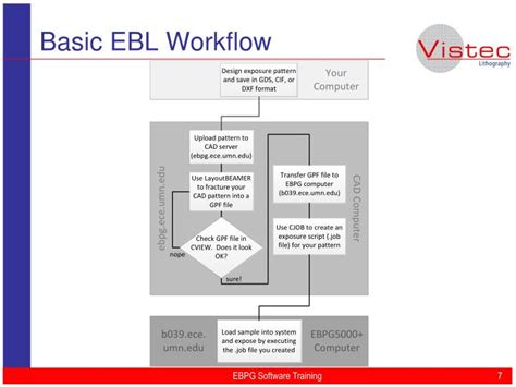 basec workflow ppt vistec ebpg software powerpoint