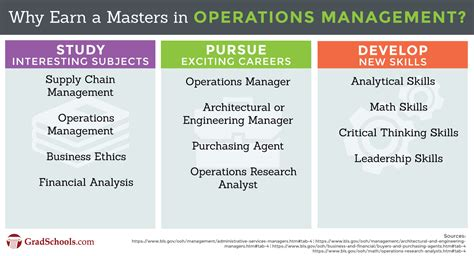 Mba Operations Management Master Programs by Operations Management Masters Degree Programs