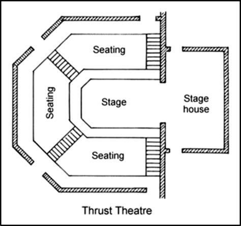 stage layout names theatre exam 1 art and visual design 141 with entwistle