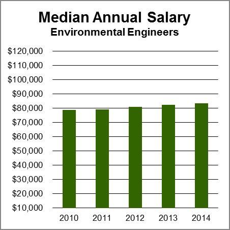 Environmental Officer Salary by Environmental Engineers Aag
