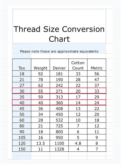upholstery thread sizes thread conversion chart