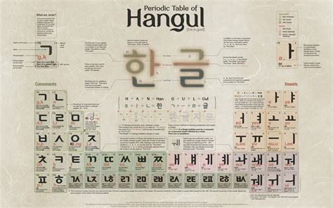 4 Letter Korean Words periodic table of hangul learning korean