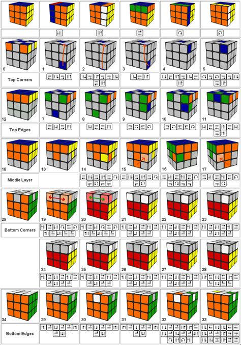 3x3x3 rubik s tutorial soluci 243 n rubik soluci 243 n visual 3x3x3 rubik
