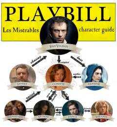 Les Miserables Book Report Les Miserables Cast And Characters A Beginners Guide