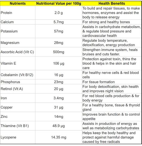 fruit nutrition facts fruit nutritional value weight loss vitamins for
