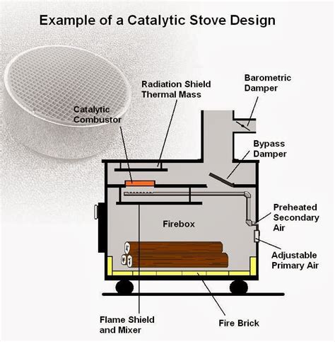 Parts Of A Wood Burning Fireplace by Woodstove Catalytic Combustors Component Parts Of A Wood