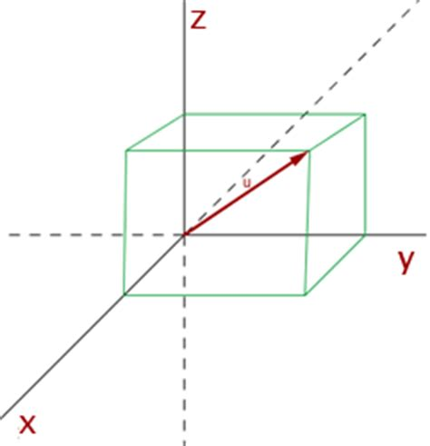 imagenes de vectores unitarios vectores 3d