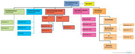 organigramm autohaus organizational chart creately