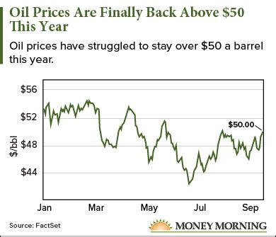 oil prices today are finally rebounding and will hit this