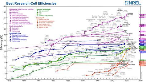 comfortable pool temperature range perovskite solar cell key to a brighter solar future