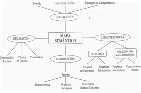 ejemplo de mapa semantico mapa sem 225 ntico constructivismo y aprendizaje significativo