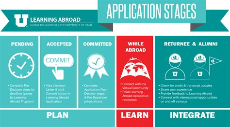 application and definitions learning abroad