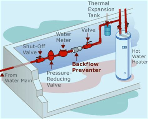 backflow diagram cyprus central heating plumbing installations sewers