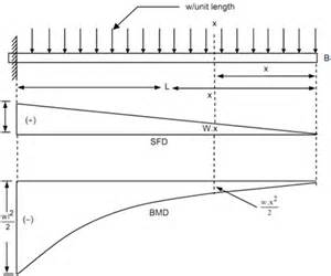 cantilever along a uniformly distributed load shear force
