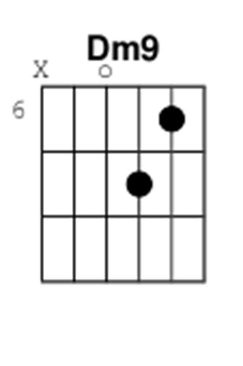 D9 Chord Guitar